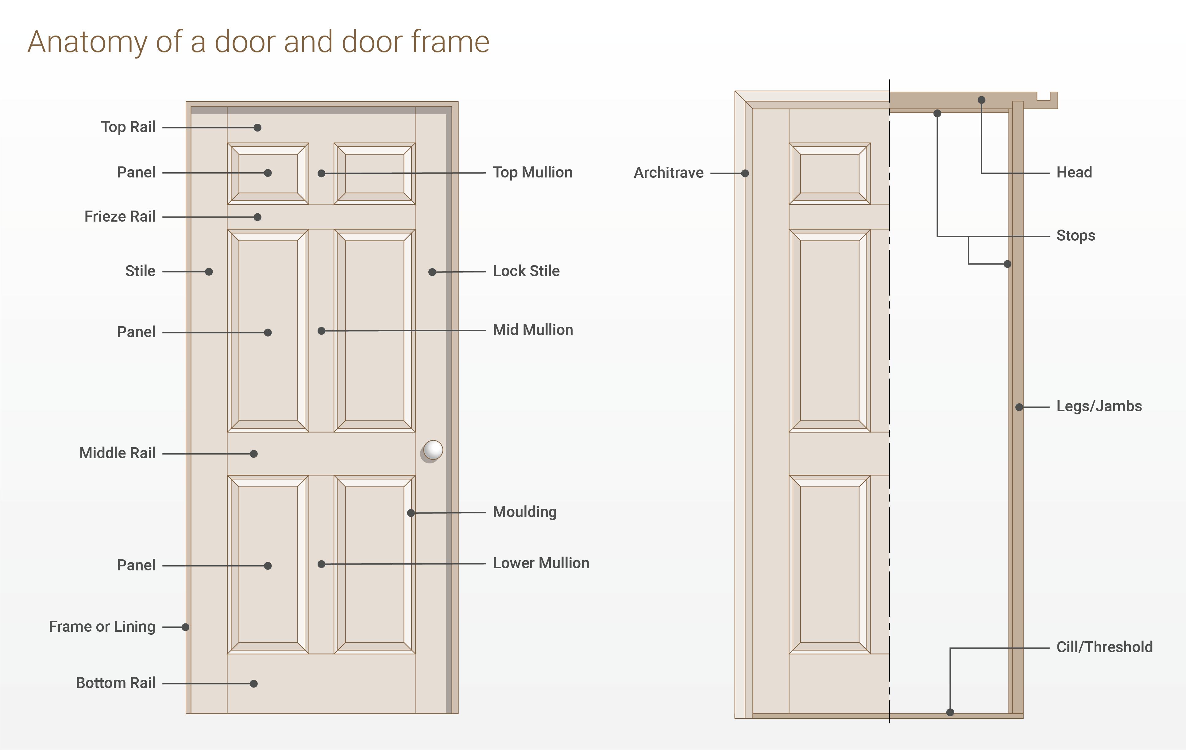 Door Design Terminology - mitered glass ready kitchen door cabinets ...