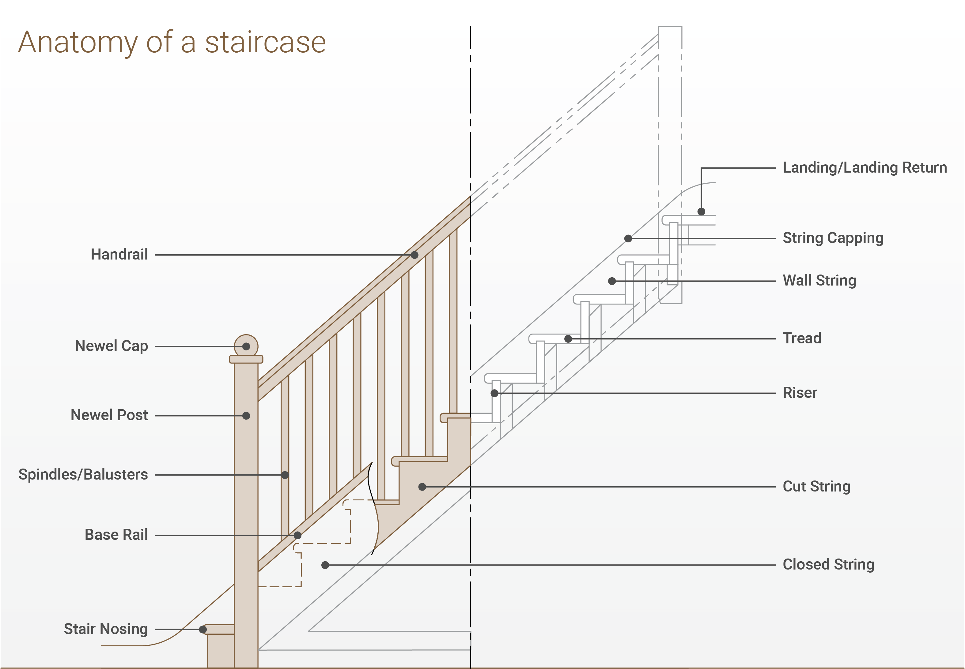sj-diagram-staircase-terminology.png